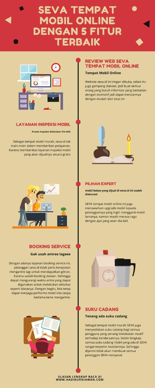 Infografis seva tempat mobil online
